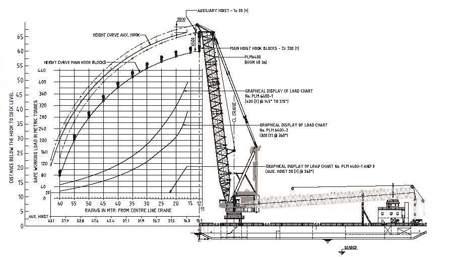 PLM crane