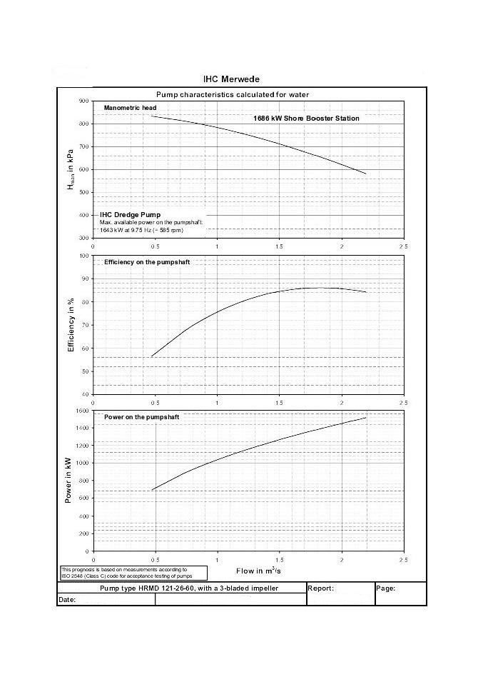 Booster pump Curves
